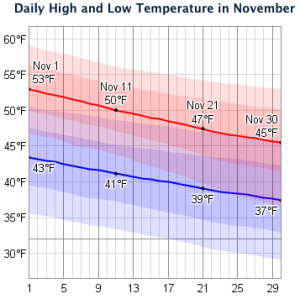 Average November temperatures in The Netherlands